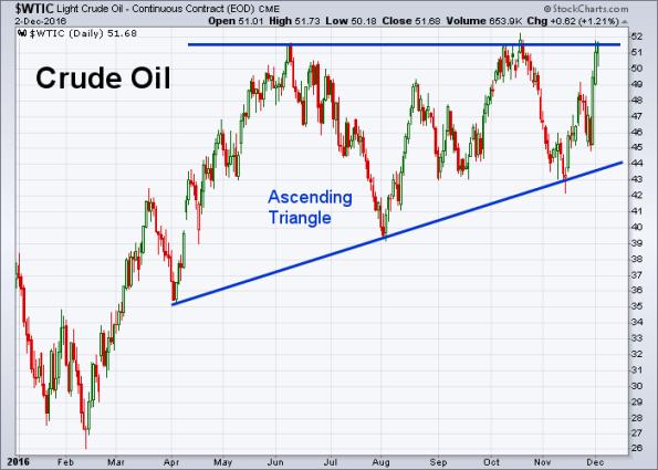 oil-12-2-2016