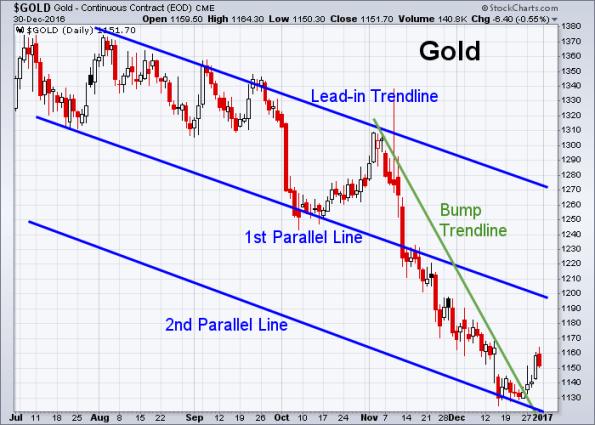 gold-12-30-2016