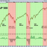 SPX 2-9-2018 Monthly