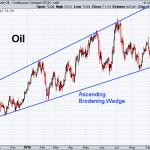 Oil 10-12-2018