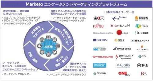 Marketoのユーザーには多くのStartUpもいる