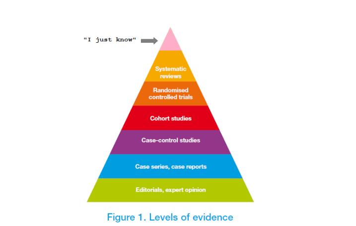 evidence-pyramid2