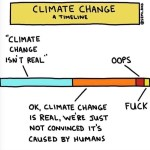 climate change, a timeline for realising unknown knowns