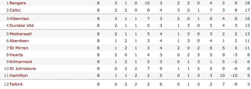 BBC SPORT | Football | Scottish Premier | Table | Scottish Premier League table_1256384053609