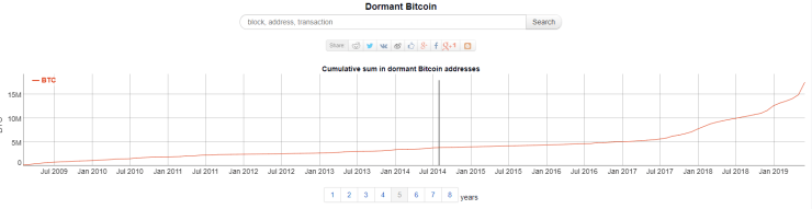Chart showing almost 4 million bitcoins have not moved since August 2014.