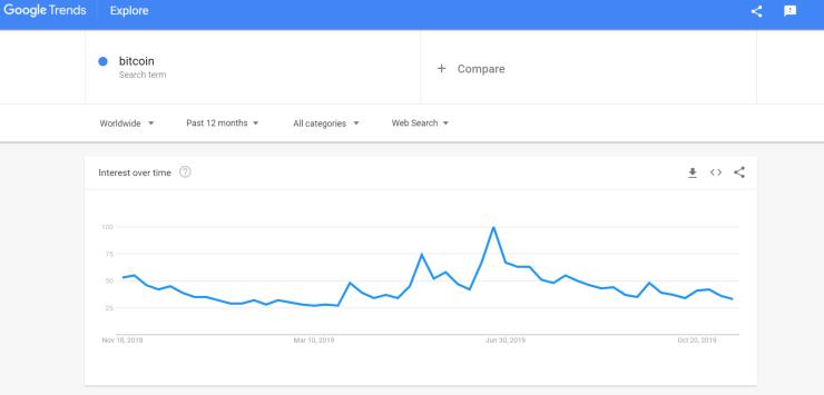 Google trends data for bitcoin, November 22, 2019 showing flatline.