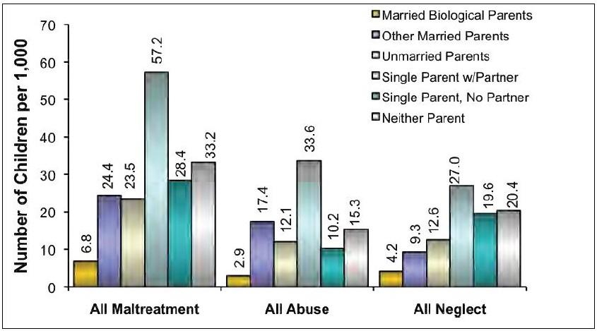 Kindesmissbrauch und Vernachlässigung nach Familientyp (Bild: US-Gesundheitsministerium)