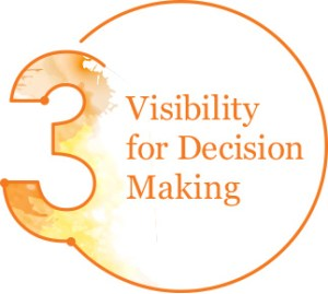 3. Visibility for Decision Making