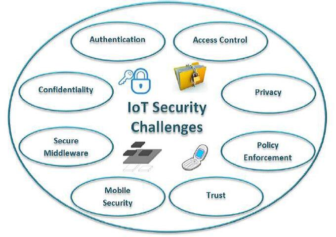 3 Must Do Steps to keep your business secure in the IoT world