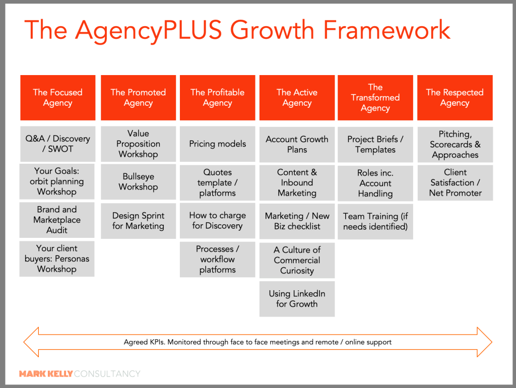 Agency Growth AgencyPLUS Framework