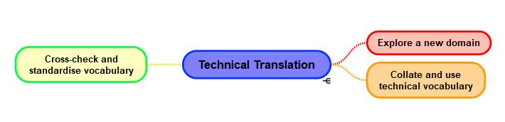les compétences en matière de traduction technique