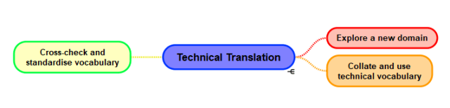 technical translation skills
