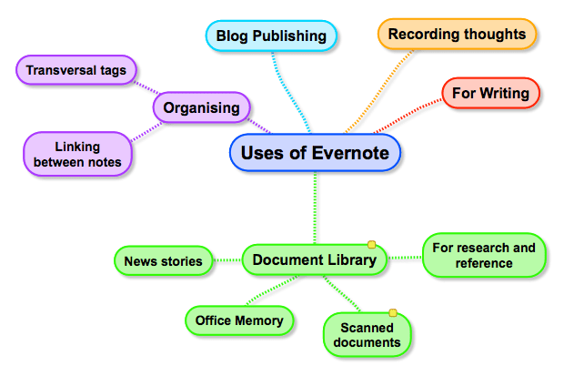 Many uses for Evernote