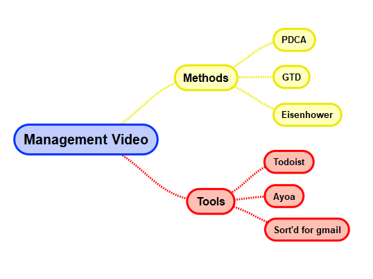 Mind maps are an important management tool