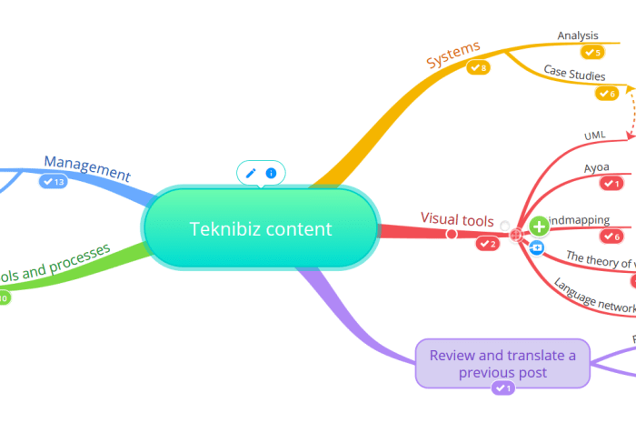 Link mindmaps and tasks in Ayoa