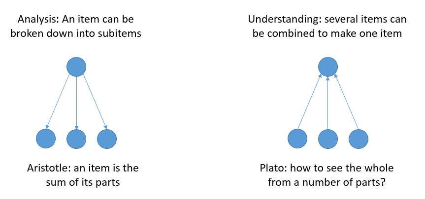 top-down and bottom-up analysis