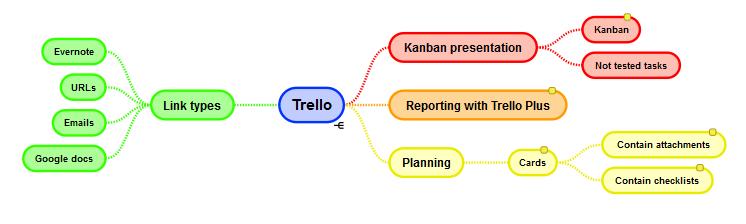 trello features
