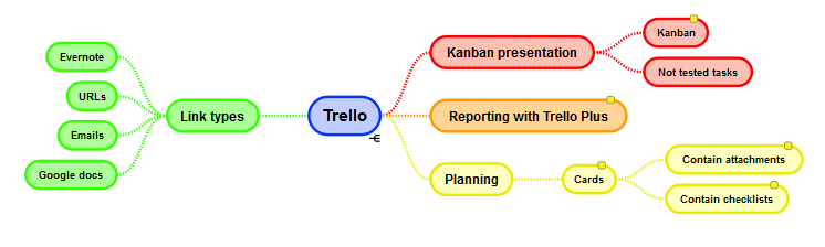 Trello has many features