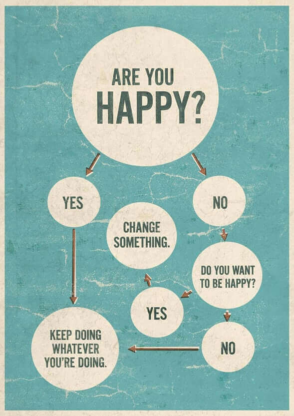The Key to Finding Happiness Map