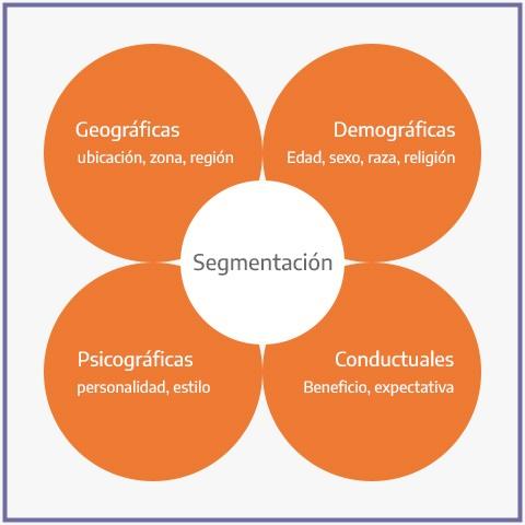 Las variables de la Segmentación