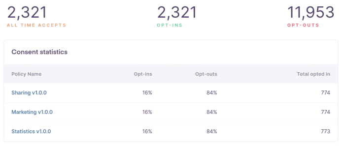 GDPR consent stats on a lifestyle site