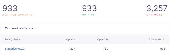 GDPR consent stats on a tech site