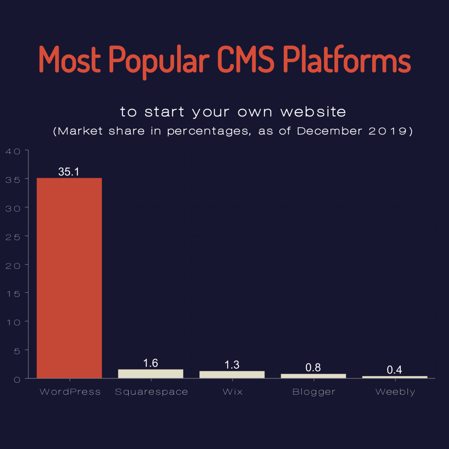Top CMS platforms to start a site