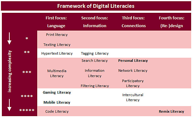 Framework of digital literacies