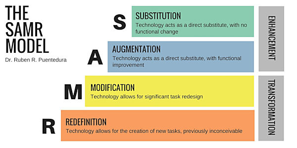 Explanation of the SAMR model