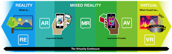 The virtuality continuum