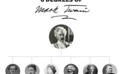 An Interview With Virgie Hoban About Six Degrees of Mark Twain