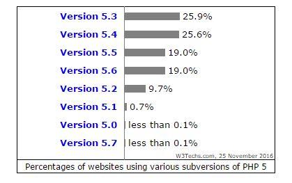 w3techs serverside Languges php5 Subversionen