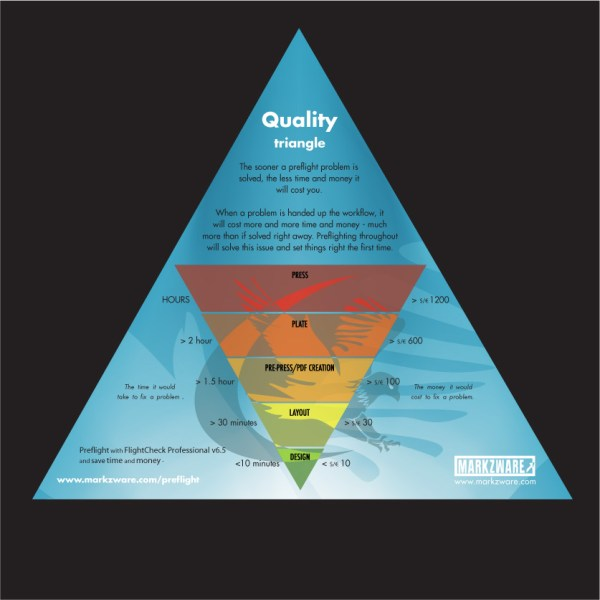 Print Quality Triangle for Designers, Layout Artists ...
