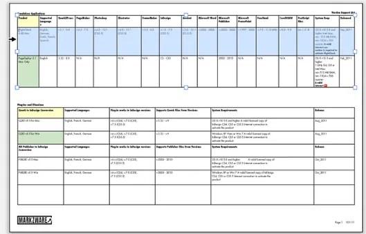 Markzware PDF2DTP for QuarkXPress Tables