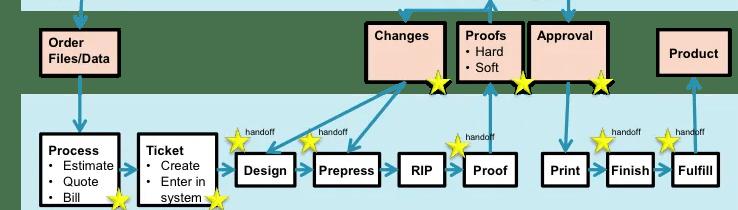 Prepress Print Workflow Customer and Service Provider Processes