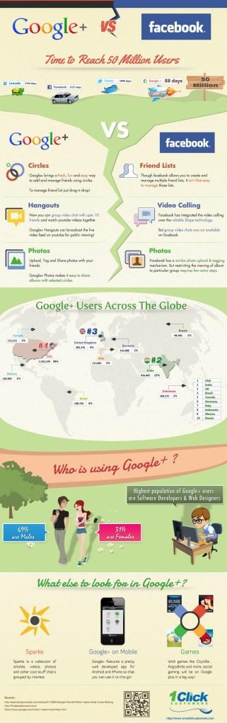 google plus vs facebook infographics