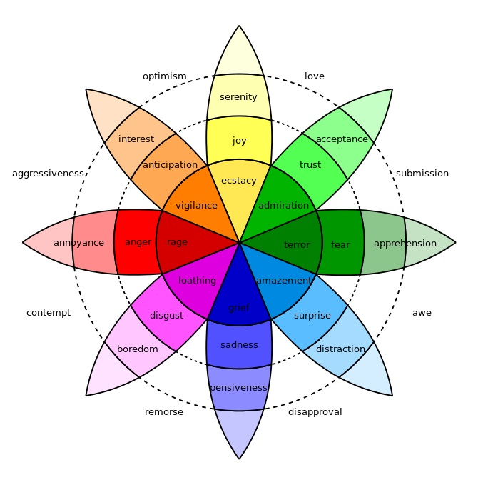 Plutchik Wheel of Emotions