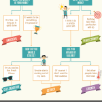 What Kind of Procrastinator You Are?