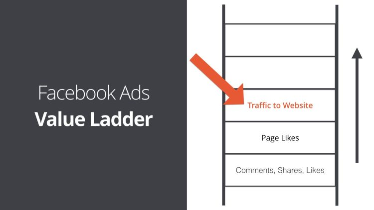 Facebook Ads Value Ladder