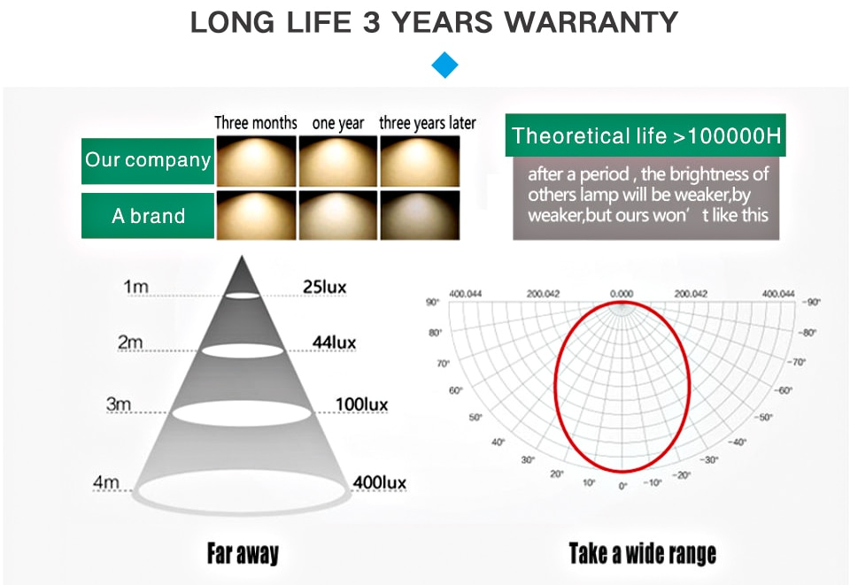 Lampadina LED E27 da 3W 6W 9W 12W 15W 18W 20W Luce Bianca Fredda - Luce Calda Gialla [Classe di efficienza energetica A+]