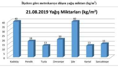"""İBB'den yağış açıklaması: """"Şile ve Kadıköy'de metrekareye 40 kg yağış düştü"""""""