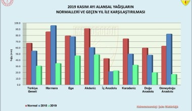 Marmara bölgesinde yağış miktarı geçen yılın aynı dönemine göre yüzde 64 azaldı