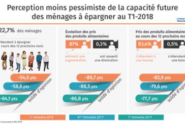 Perception moins pessimiste de la capacité future des ménages à épargner au T1-2018