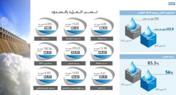 المخزون المائي بسدود شمال المغرب يتراوح ما بين 23 بالمائة و100 بالمائة