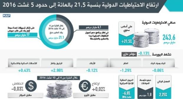 ارتفاع الاحتياطيات الدولية بنسبة 21,5 بالمائة إلى حدود 5 غشت 2016 (بنك المغرب)