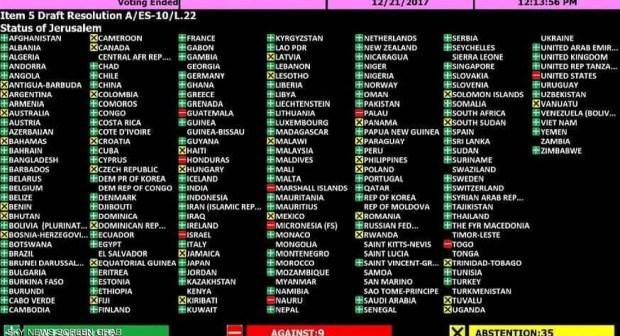 """دول التي صوتت """"مع"""" و""""ضد"""" قرار القدس"""