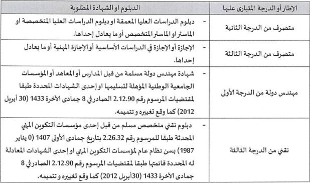 جامعة مولاي إسماعيل: مباريات توظيف 10 مناصب أطر إدارية وتقنية