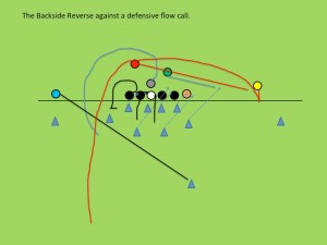 A rough scheme drawing of the backside reverse that TC Williams ran against Marshall's flow call.
