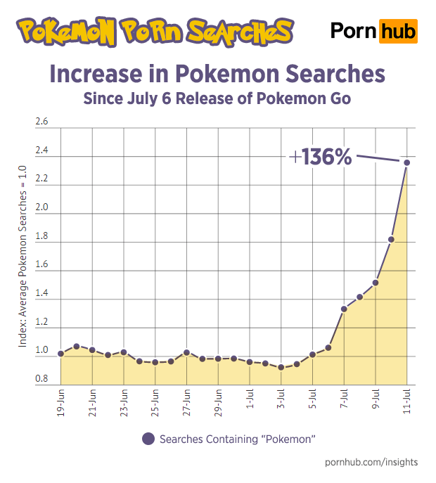 Pokemon Pornhub