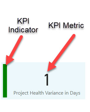 Power BI KPI Example